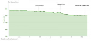Day 24 elevation profile