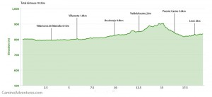 Day 25 elevation profile