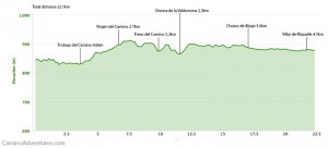 Day 27 elevation profile