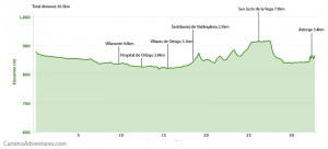 Day 28 elevation profile
