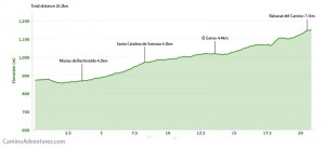 Day 30 elevation profile