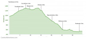 Day 32 elevation profile