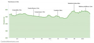 Day 33 elevation profile