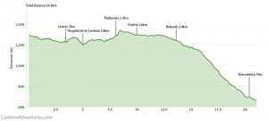 Day 36 elevation profile