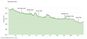 Day 37 elevation profile