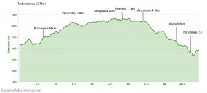 Day 38 elevation profile