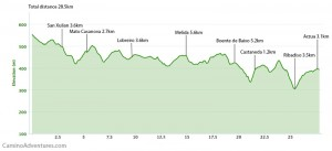 Day 41 elevation profile