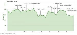 Day 43 elevation profile